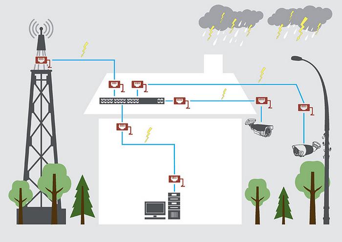 Инновационная защита для сетевого оборудования от APC