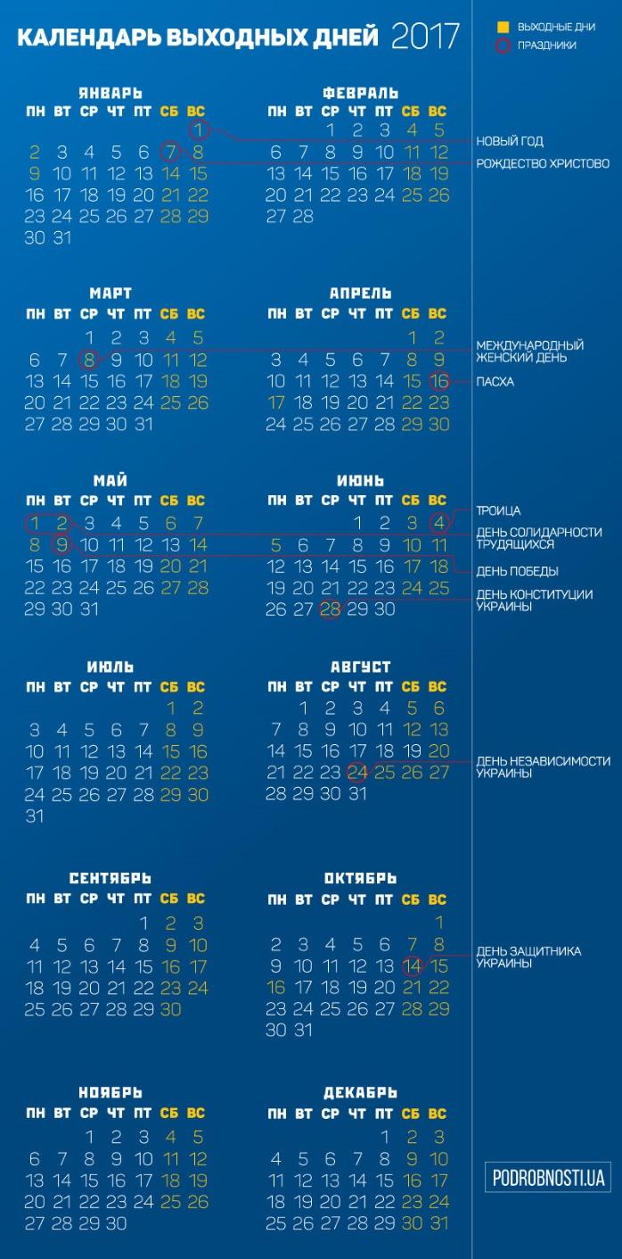 Для украинцев предусмотрели 116 выходных в 2017 году