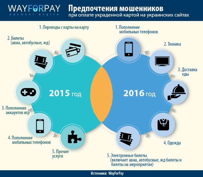 Действия онлайн-мошенников в инфографике