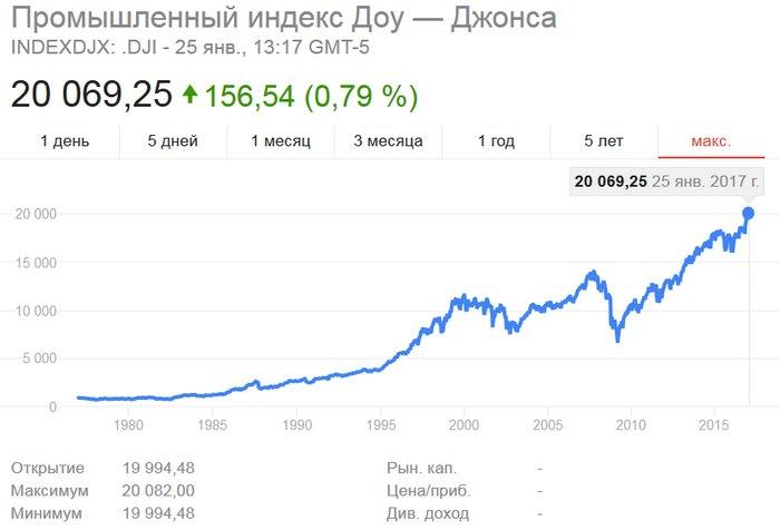 Индекс фондового рынка США Dow Jones впервые в истории перевалил за 20 тысяч пунктов
