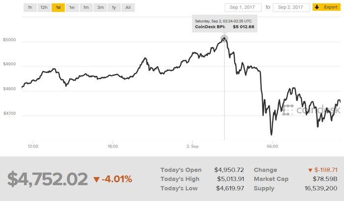 Биткойн пересек психологический рубеж в $5000 и достиг нового исторического максимума