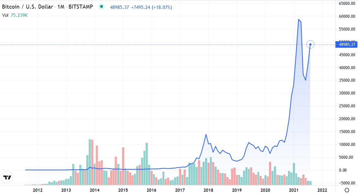 fdlx.com курс биткоин курс bitcoin доллар