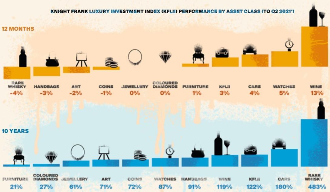 fdlx.com Рейтинг инвестиций в предметы роскоши Knight Frank по категориям