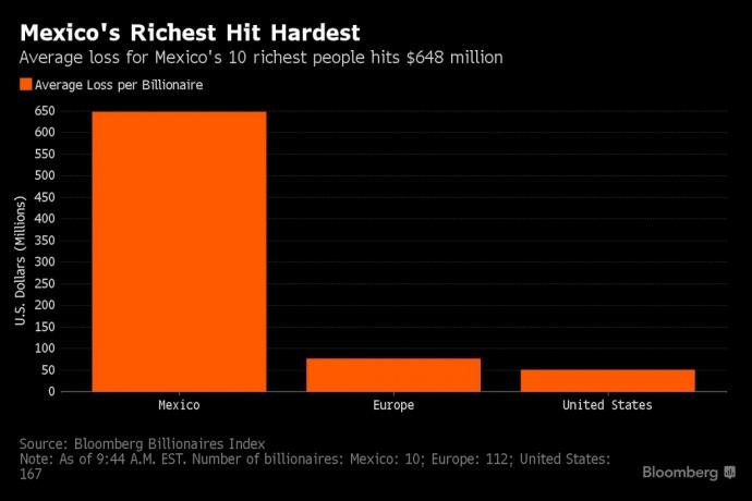 $41 млрд потеряли богатейшие бизнесмены из-за победы Трампа (инфографика)