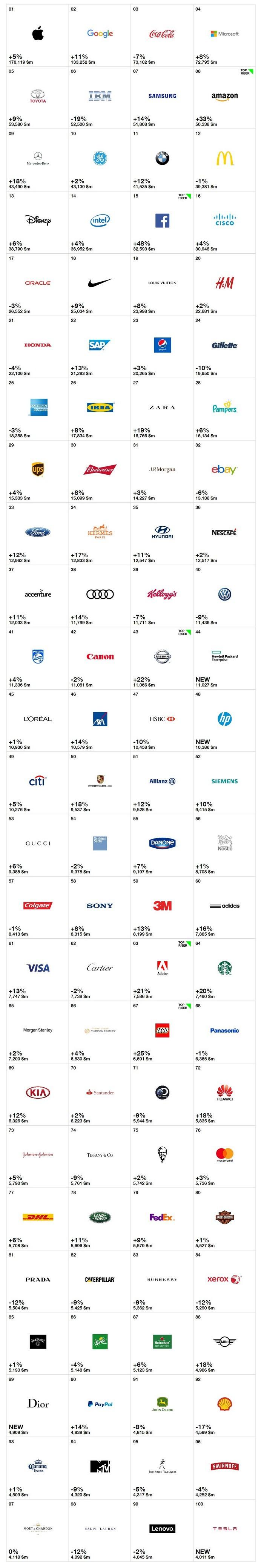 самых дорогих брендов мира-2016