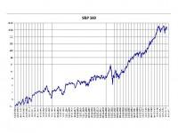 Фондовый индекс S&P 500 достиг очередного исторического максимума