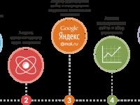 SEO раскрутка сайтов в поисковых системах