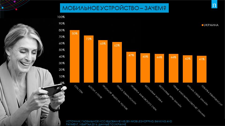 Более половины украинцев не представляют своей жизни без телефона, - исследование