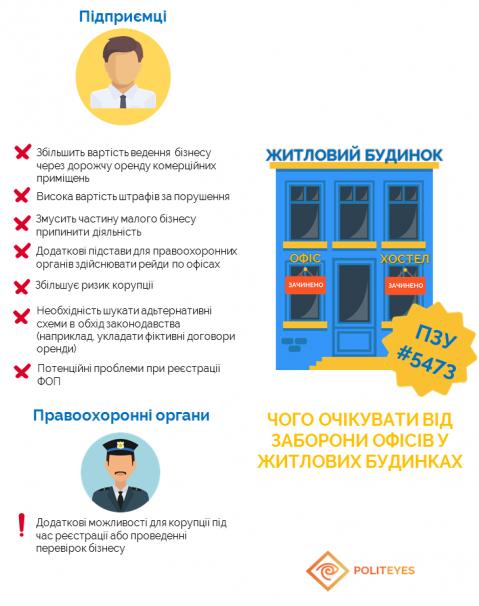 Депутаты 19 января смогут запретить хостелы и офисы в жилых домах (инфографика)