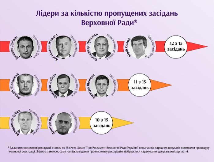 Депутаты-прогульщики недосчитались 1,7 млн гривен