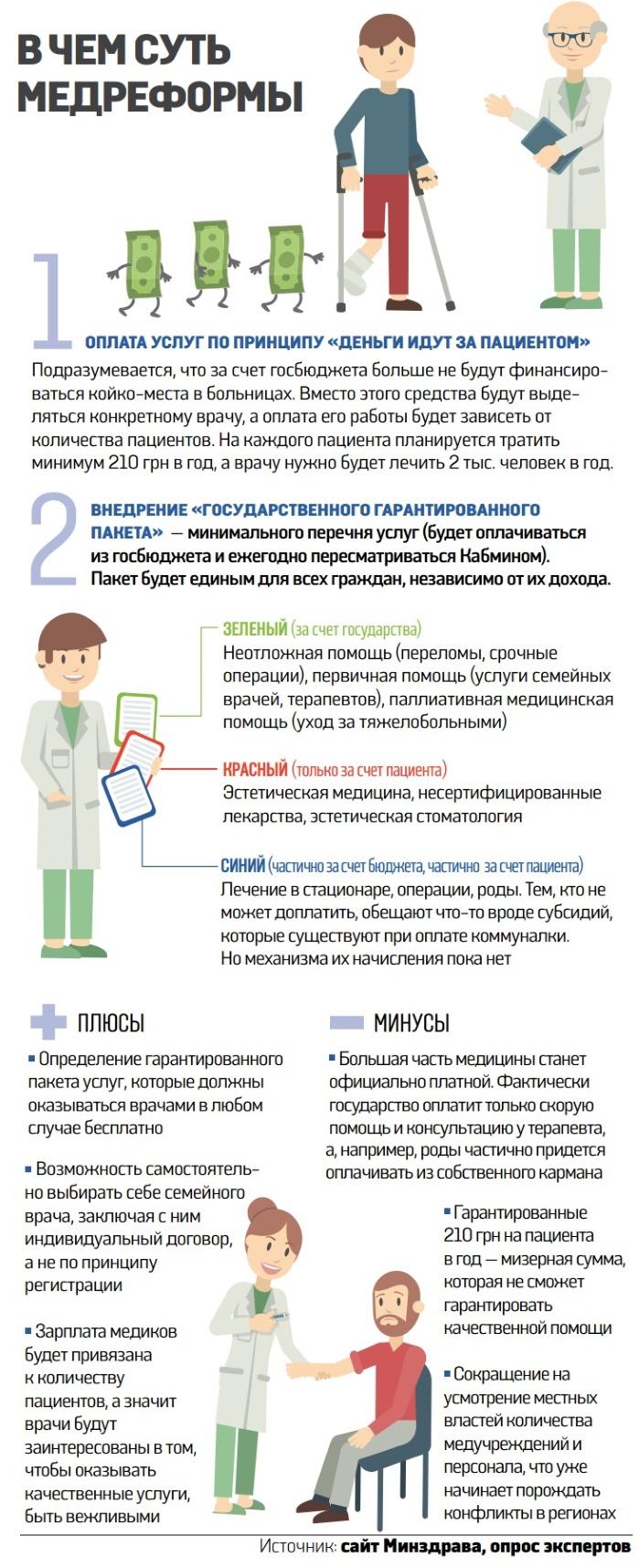 Мед реформа в Украине ее суть, страховая медицина