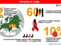 Ежегодно нужно $26 млрд для борьбы с ВИЧ, — ООН (инфографика)