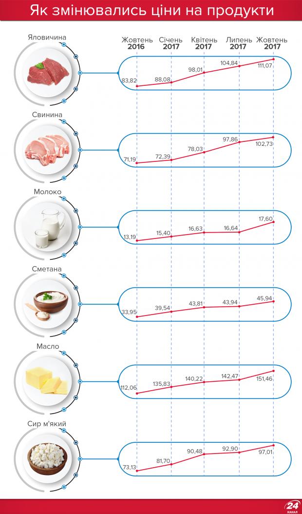Годовое изменение стоимости продуктов в инфографике