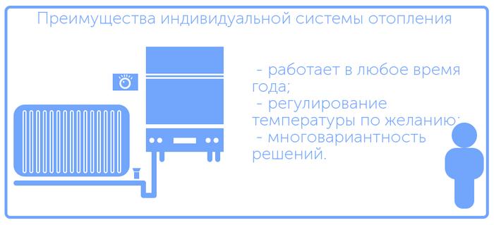 Индицидуальная система отопления - теория и практика