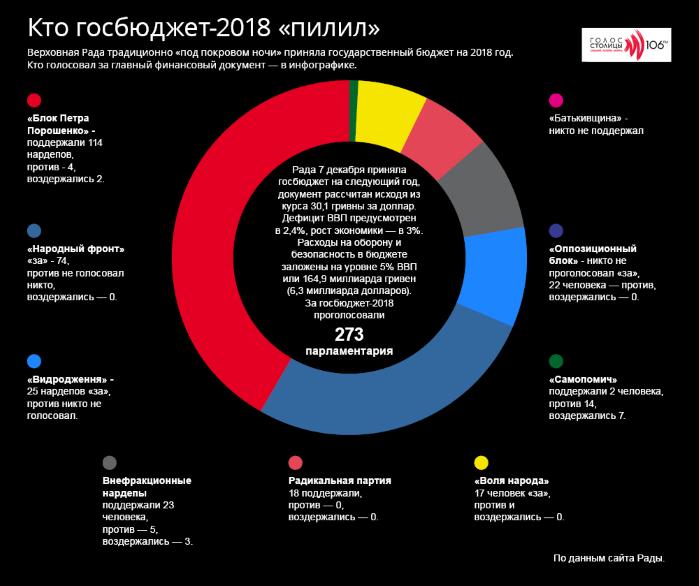Инфографика: как депутаты голосовали за госбюджет-2018