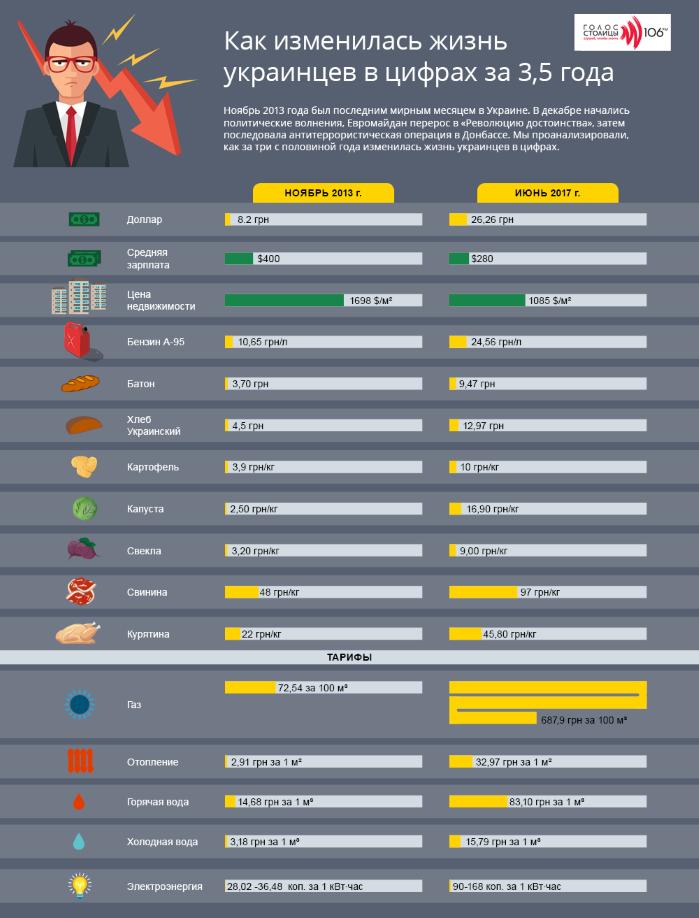 Изменение жизни украинцев за3,5 года в инфографике