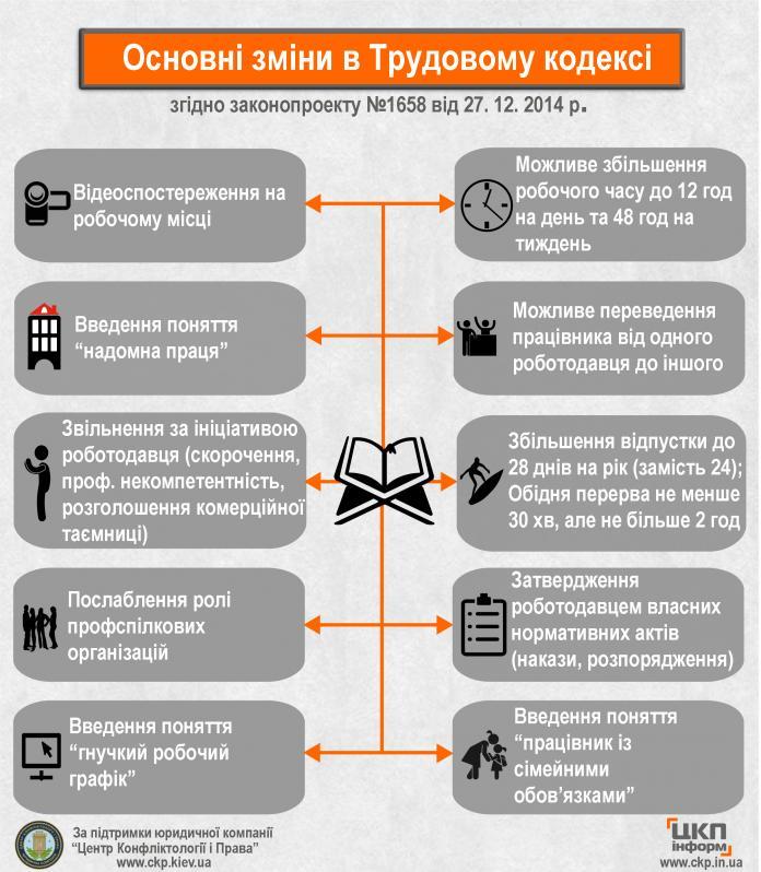 Изменения Трудового кодекса в инфографике