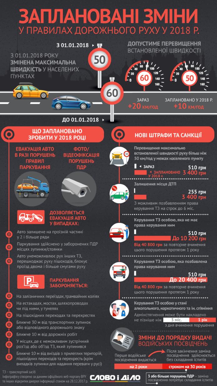 Изменения в правилах дорожного движения в 2018 году (инфографика)