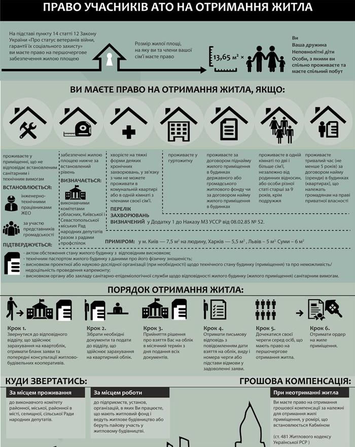 Участник АТО, льгота, квартира, жилье, получение