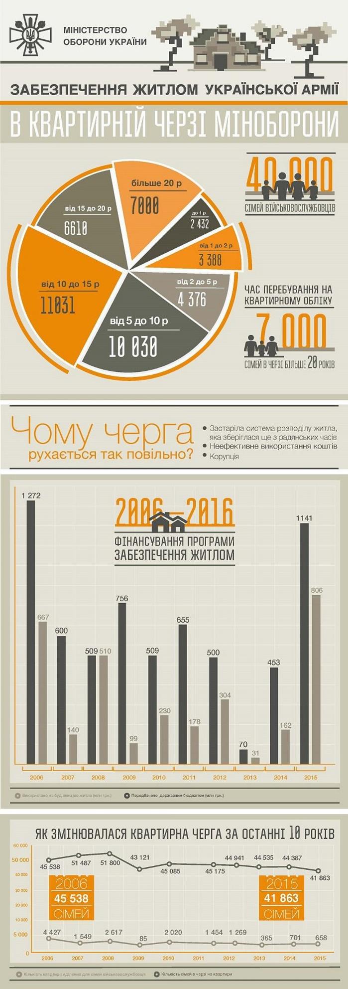 Аренда жилья, поднайм, компенсация, льгота, военнослужащий