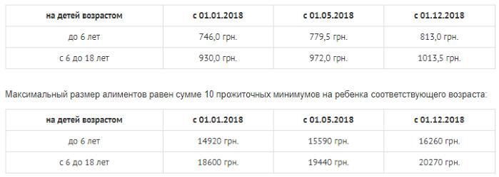 Алименты в Украине, размер алиментов