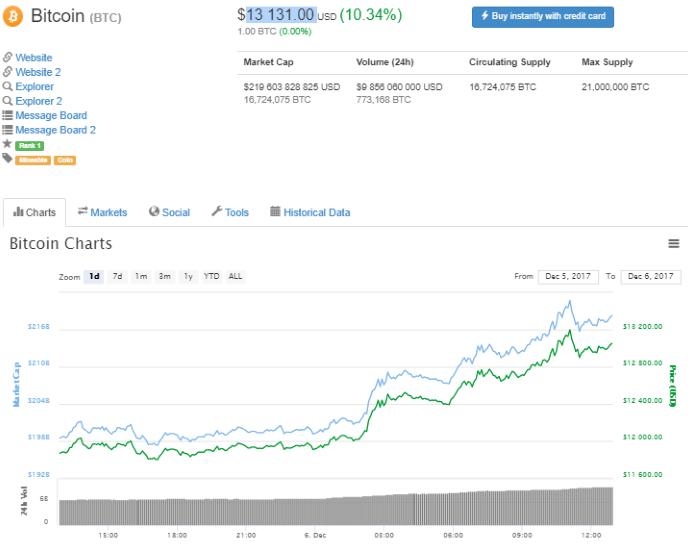 """Криптовалютная """"лихорадка"""": Bitcoin подорожал до $13 тысяч из-за Федеральной резервной системы США"""