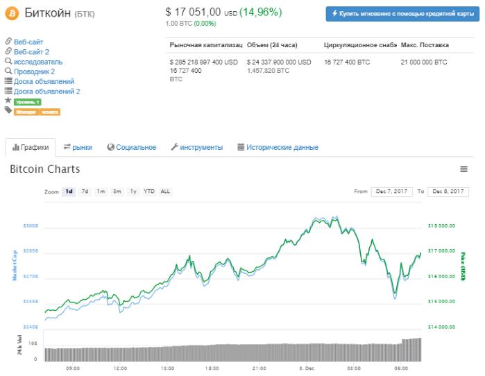 """Криптовалютная лихорадка: биткойн """"перепрыгнул"""" $18 тысяч, но позже """"откатился"""" до $17 тысяч"""