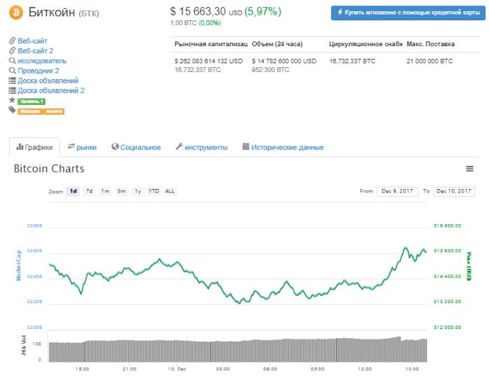 Курс биткойна откатился на 25% после рекордного максимума