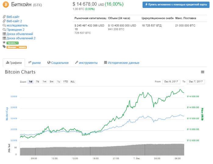 """Курс биткойна уверенно """"перепрыгнул планку"""" в $14,5 тысяч"""