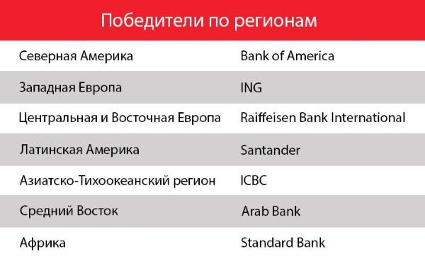 Лучшие банки в мире по версииGlobal Finance
