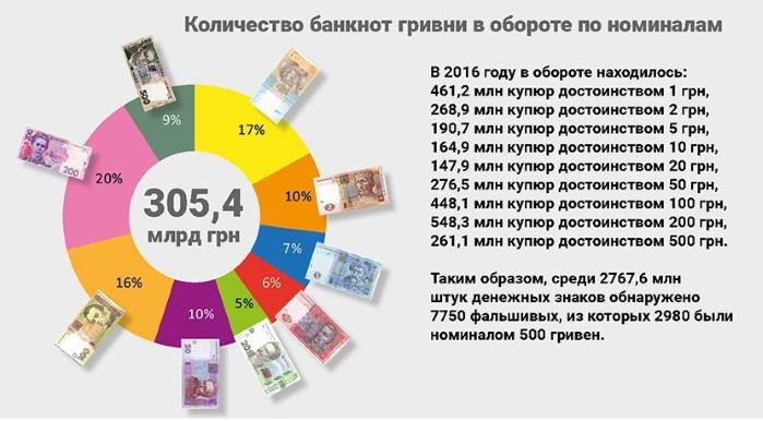 Любимые купюры украинских фальшивомонетчиков (инфографика)