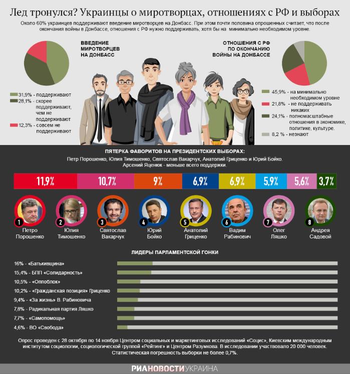Мнение украинцев о миротворцах, отношениях с РФ и выборах (инфографика)