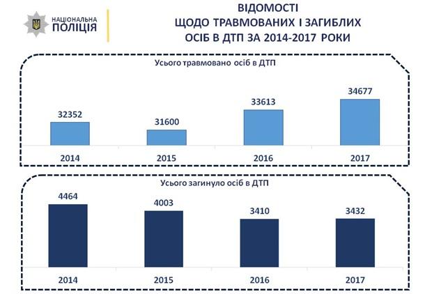 """На дорогах Украины быстро растет число """"пьяных ДТП"""""""