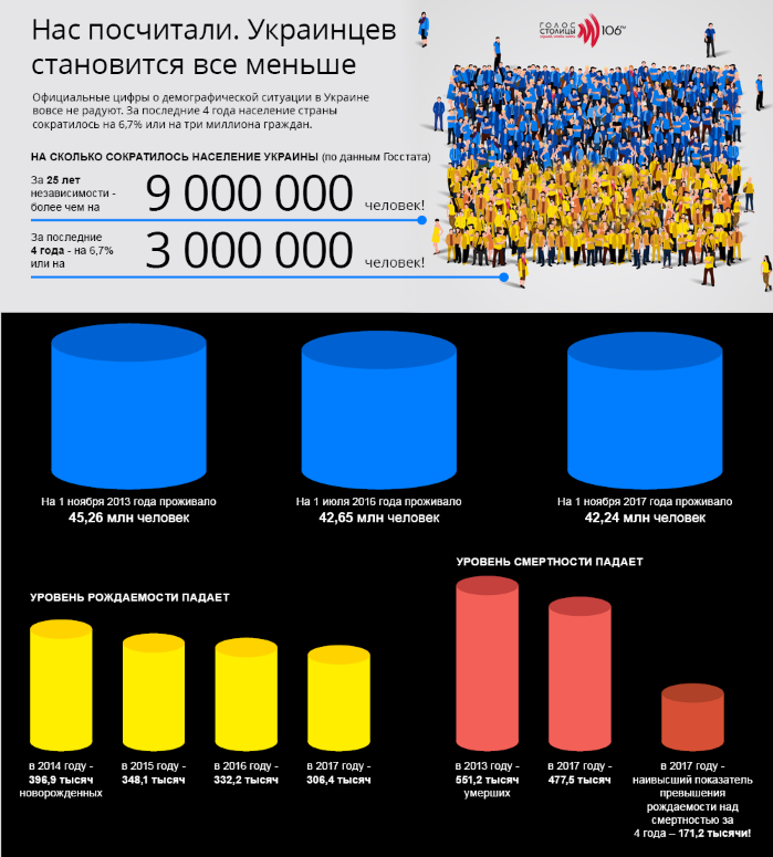 Население Украины сокращается: официальные данные в инфографике