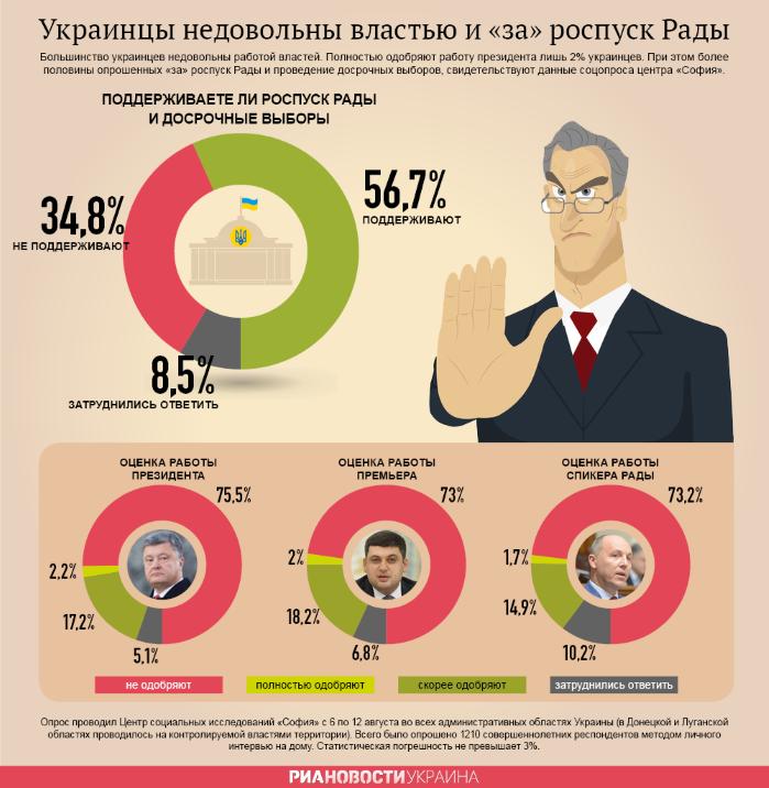 Недовольство украинцев работой власти в инфографике