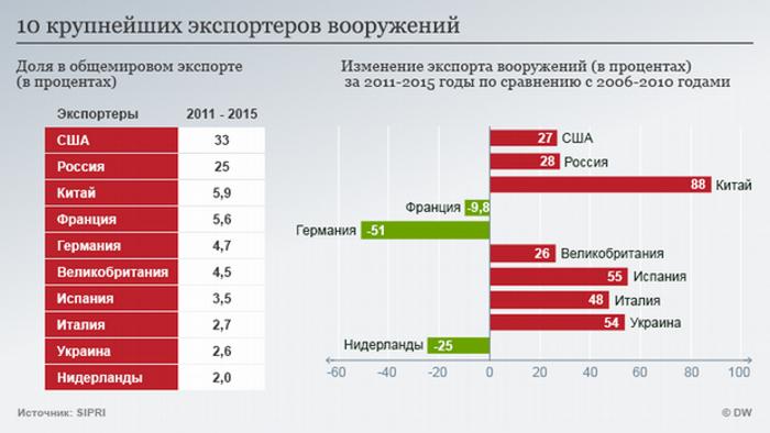 Немцы увеличили продажу вооружений (инфографика)