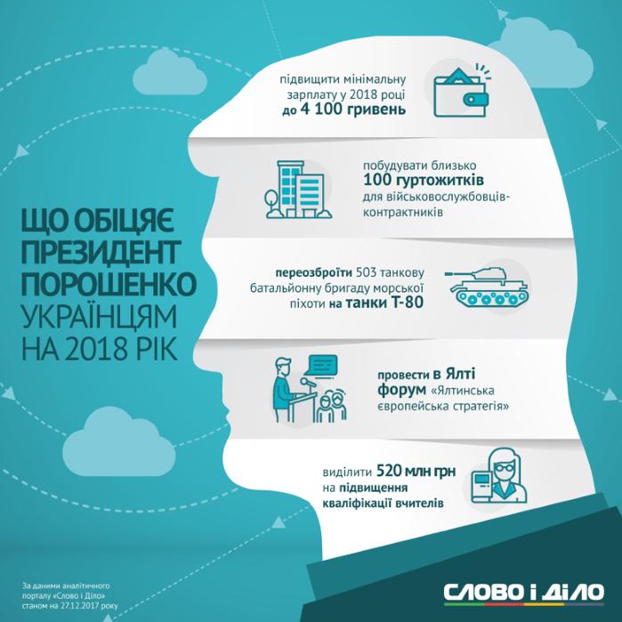 Обещания Порошенко на 2018 год в инфографике