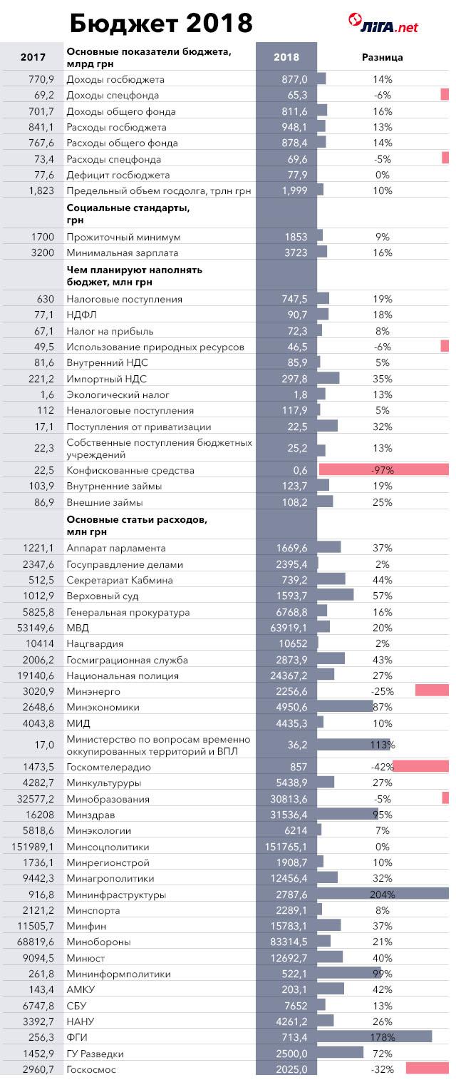Основные отличия бюджета-2018 от бюджета-2017 в инфографике