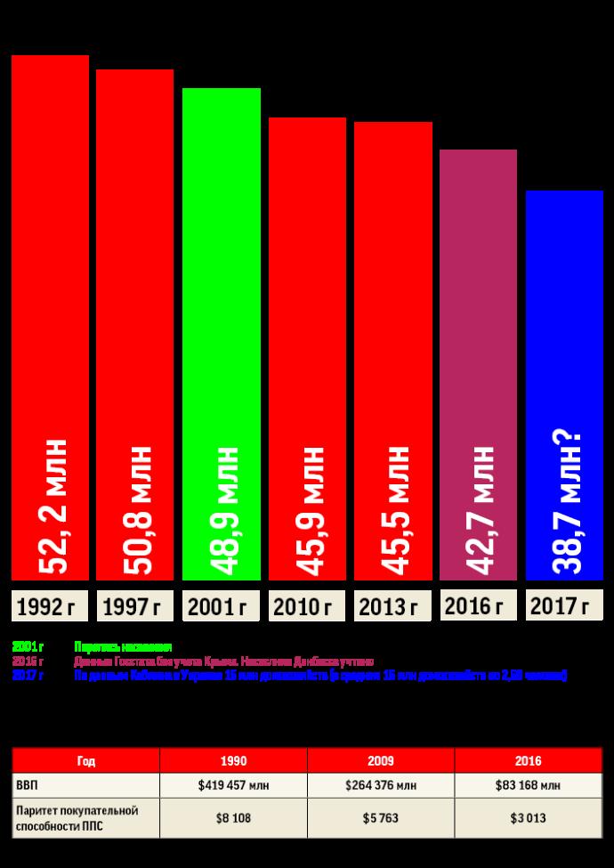 Перепись населения в 2020 году обойдется в 2 млрд гривен, — Розенко