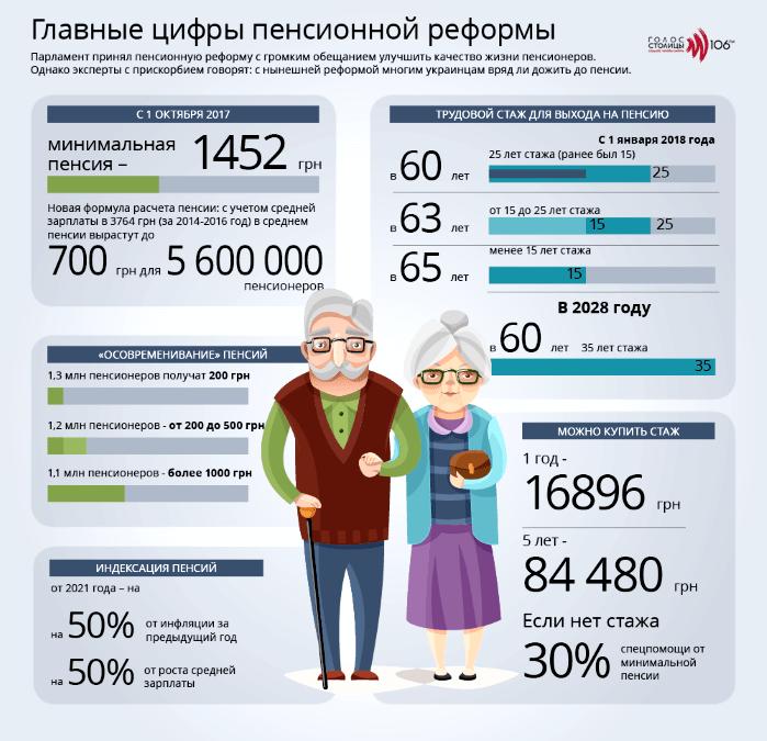 Пенсионер, инфографика, пенсия, выплата пенсий, ЛНР, ДНР, пенсионный фонд