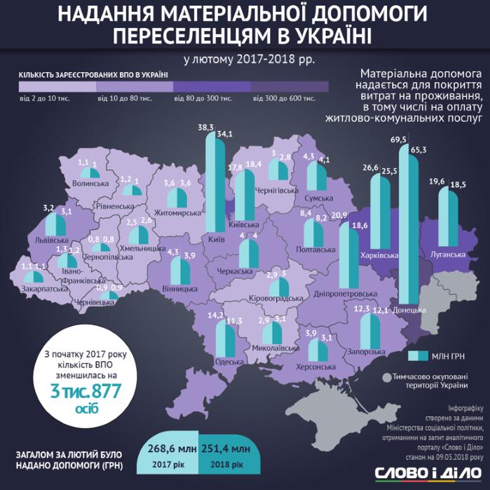АТО, ООС, переселенцы, Украина, выплаты, помощь