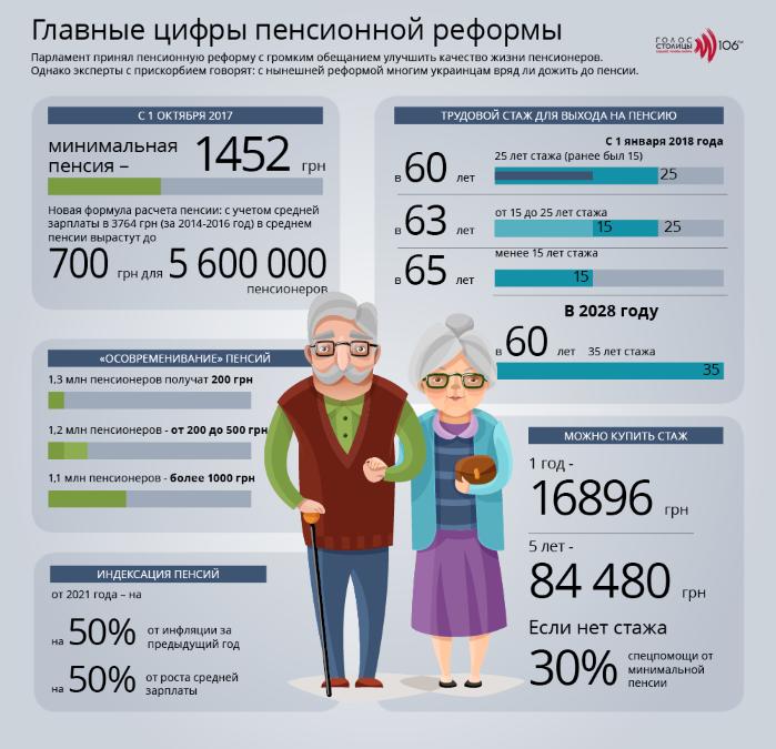 Подробности пенсионной реформы в инфографике