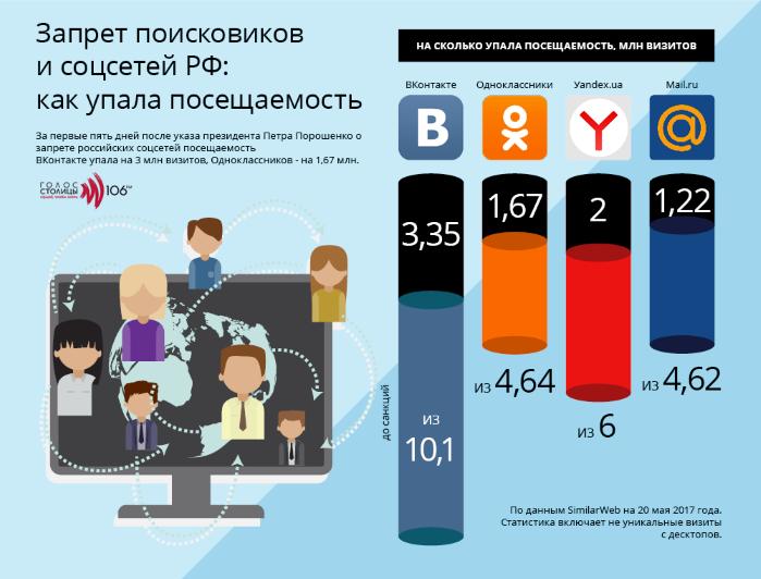 Подсчитали снижение посещаемости запрещенных сайтов (инфографика)