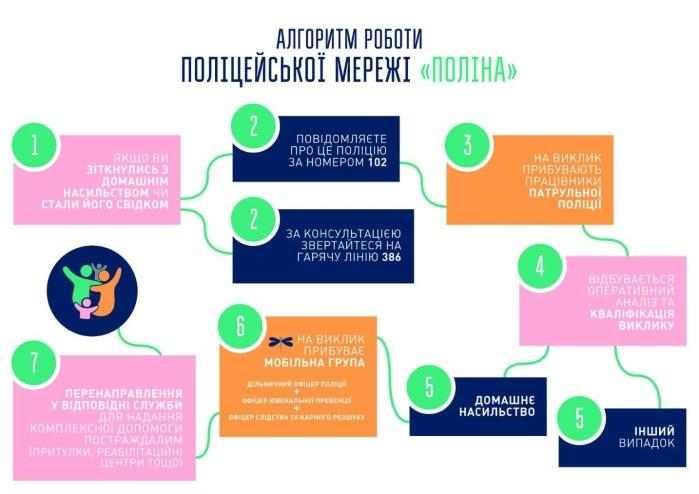 В Украине созданы женские мобильные группы по борьбе с домашним насилием (инфографика)