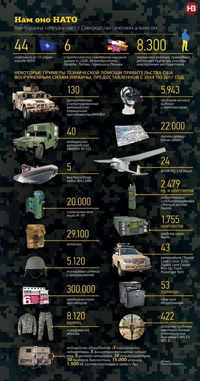 Помощь НАТО украинской армии в детальной инфографикеМинобороны Украины