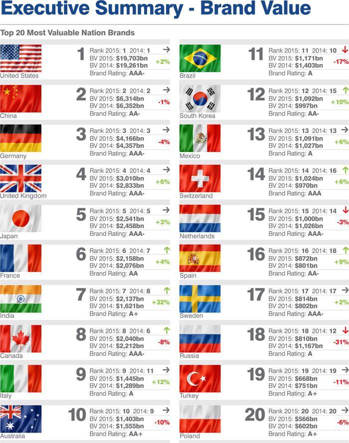 Рейтинг брендов стран: США лидирует, Украина занимает почетное 68-ое место
