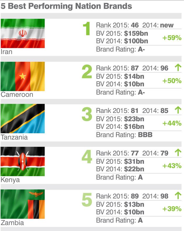 TOP-5 брендов стран с наилучшей динамикой