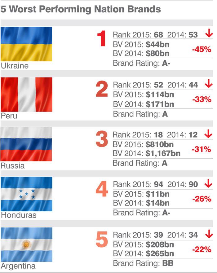 TOP-5 брендов стран с наихудшей динамикой