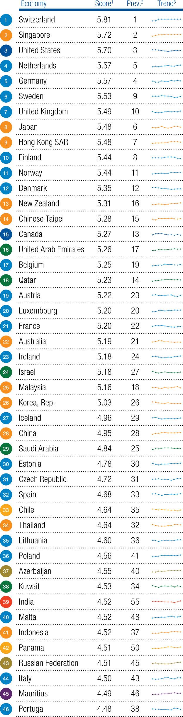 Рейтинг конкурентоспособности экономик стран - 2016: Швейцария - лидер, Украина - на 85 месте