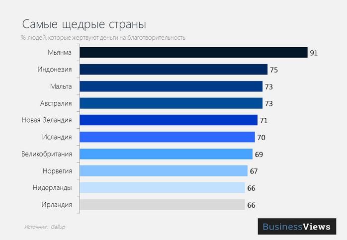 Рейтинг самых щедрых, энергоэффективных и конкурентноспособных стран (инфографика)